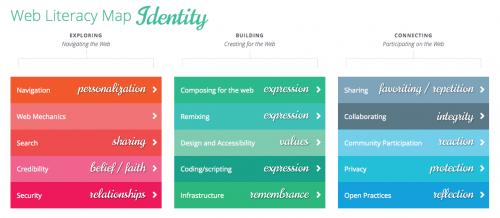 webliteracy-lens-identity