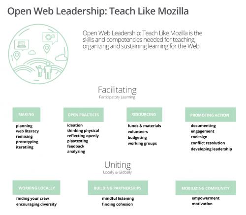 Open Web Leadership Map